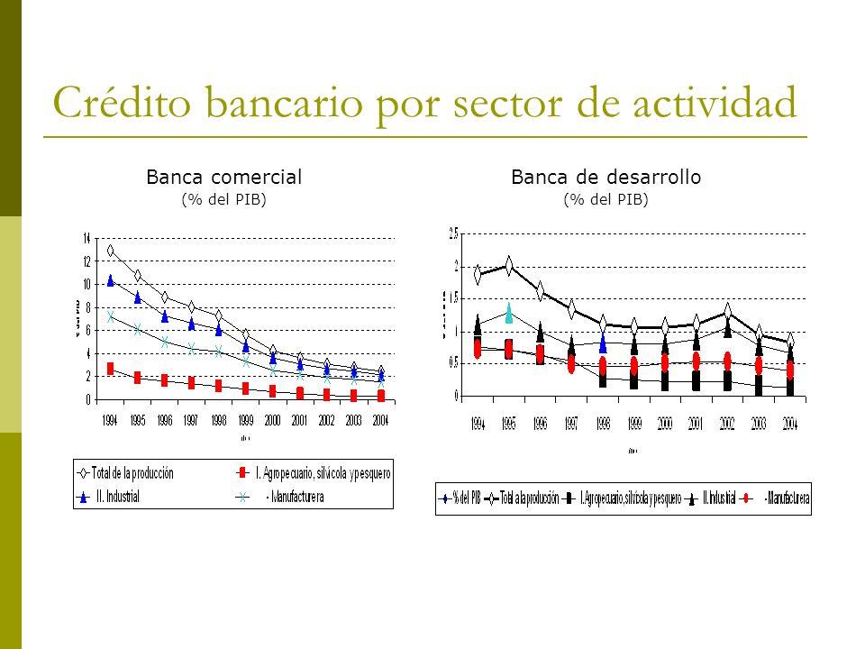Crédito bancario por sector de actividad Banca comercial (% del PIB) Banca de desarrollo (% del PIB)