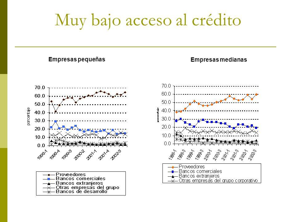Muy bajo acceso al crédito Empresas pequeñas Empresas medianas