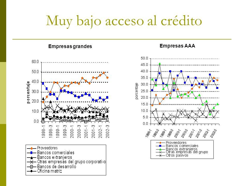 Muy bajo acceso al crédito Empresas grandes Empresas AAA