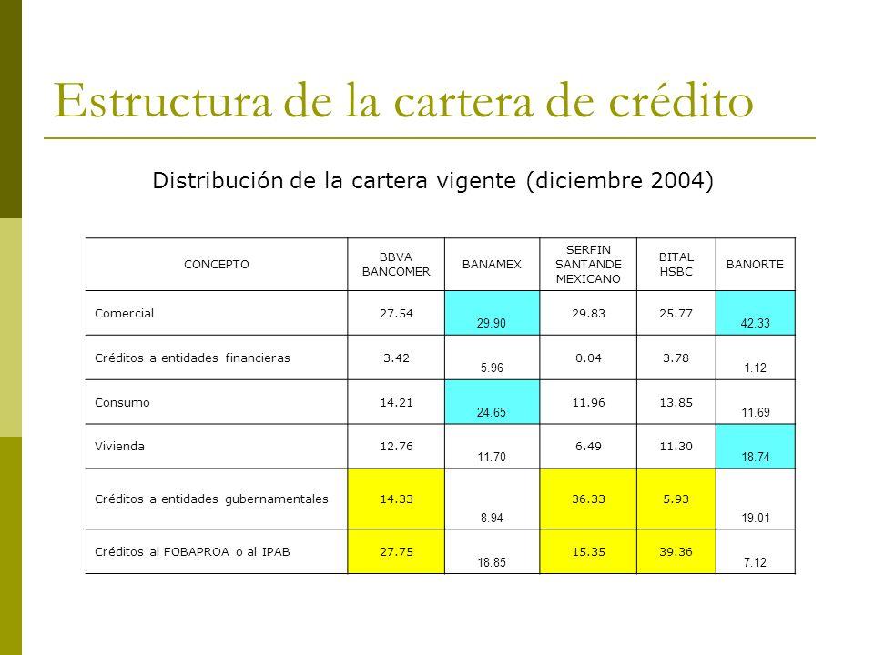 Estructura de la cartera de crédito CONCEPTO BBVA BANCOMER BANAMEX SERFIN SANTANDE MEXICANO BITAL HSBC BANORTE Comercial27.54 29.90 29.8325.77 42.33 C