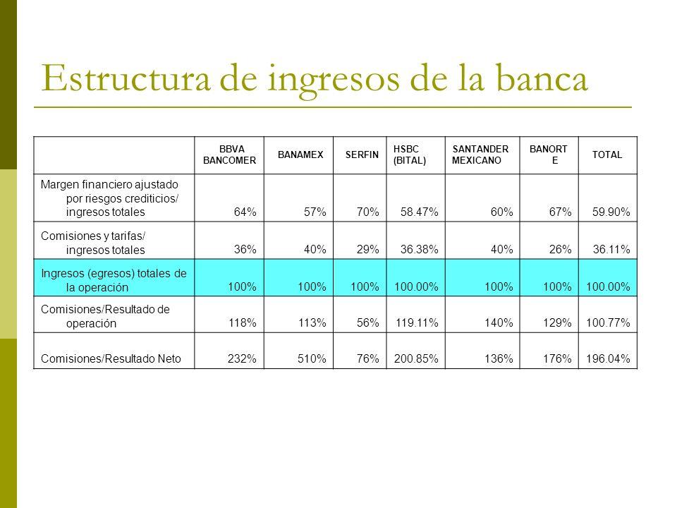 Estructura de ingresos de la banca BBVA BANCOMER BANAMEX SERFIN HSBC (BITAL) SANTANDER MEXICANO BANORT E TOTAL Margen financiero ajustado por riesgos