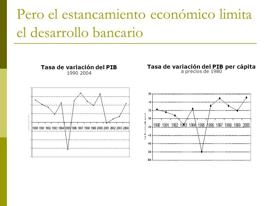 Pero el estancamiento económico limita el desarrollo bancario Tasa de variación del PIB 1990 2004 Tasa de variación del PIB per cápita a precios de 19