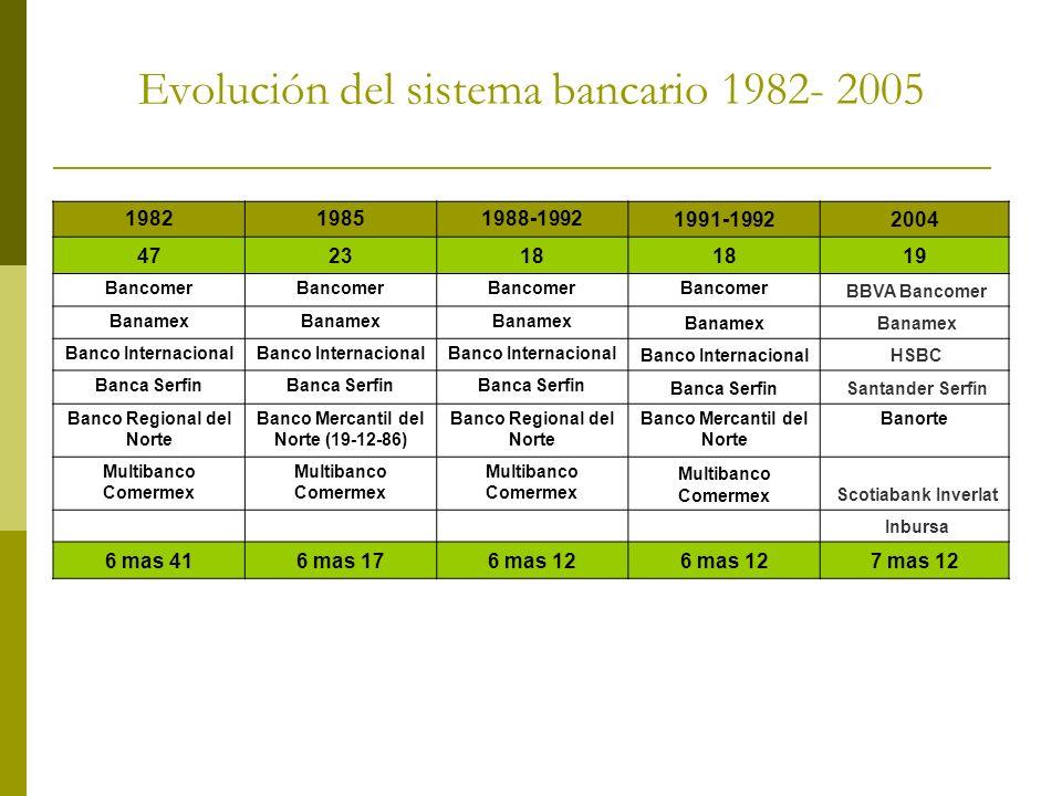 Evolución del sistema bancario 1982- 2005 198219851988-1992 1991-19922004 472318 19 Bancomer BBVA Bancomer Banamex Banco Internacional HSBC Banca Serf