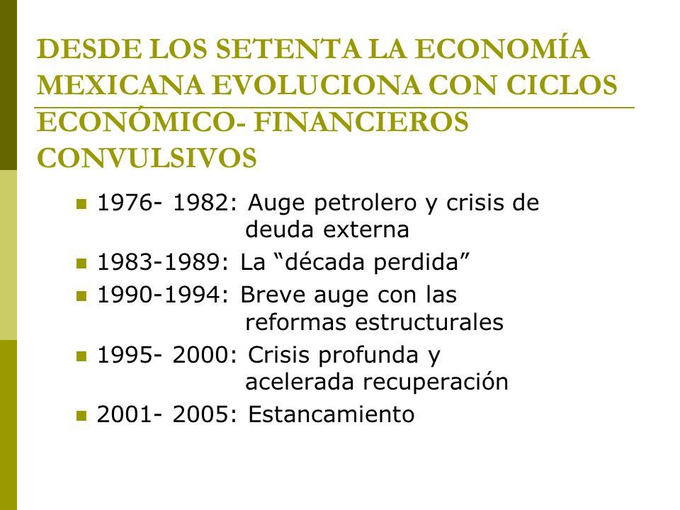 DESDE LOS SETENTA LA ECONOMÍA MEXICANA EVOLUCIONA CON CICLOS ECONÓMICO- FINANCIEROS CONVULSIVOS 1976- 1982: Auge petrolero y crisis de deuda externa 1