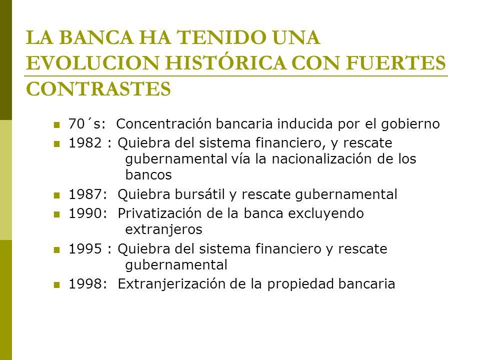 Extranjerización de los mayores bancos 1991-19922004 Total de bancos: 18 Tipo de propiedad institucional Total de bancos: 19 Tipo de propiedad institucional Bancomer México BBVA BancomerEspaña Banamex Estados Unidos Banco Internacional HSBCInglaterra Banca Serfin Santander SerfínEspaña Banco Mercantil del Norte Scotiabank Inverlat Canadá Multibanco Comermex Banorte México Inbursa México