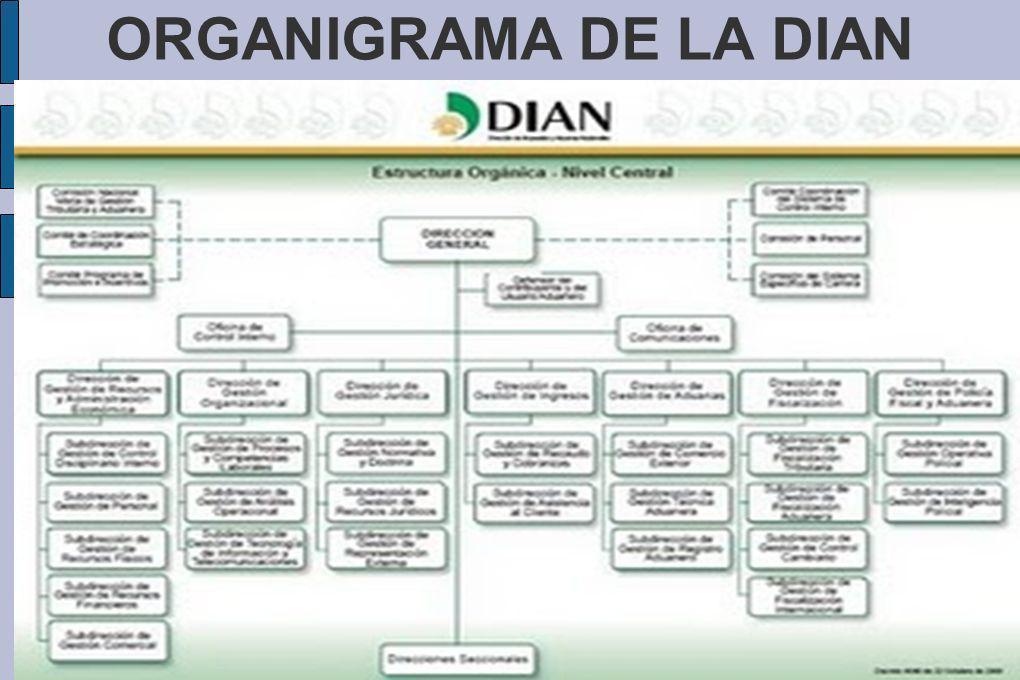 ORGANIGRAMA DE LA DIAN