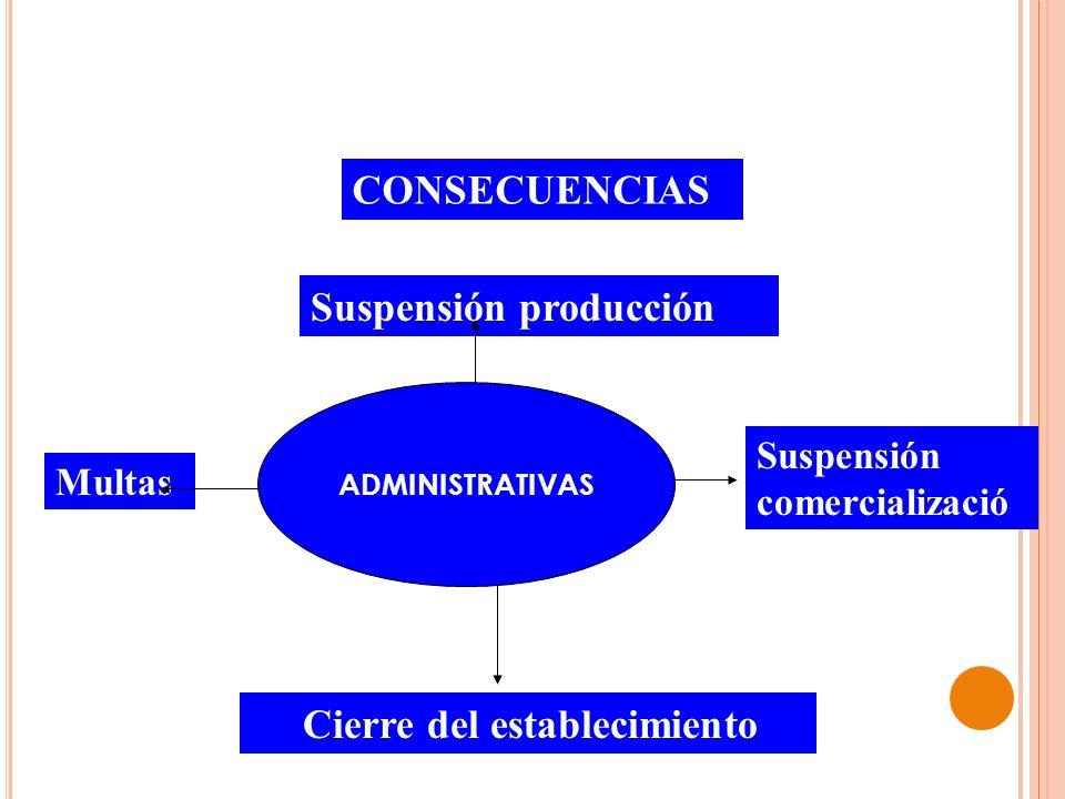 CONSECUENCIAS ADMINISTRATIVA S Multas Suspensión producción Cierre del establecimiento Suspensión comercializació n