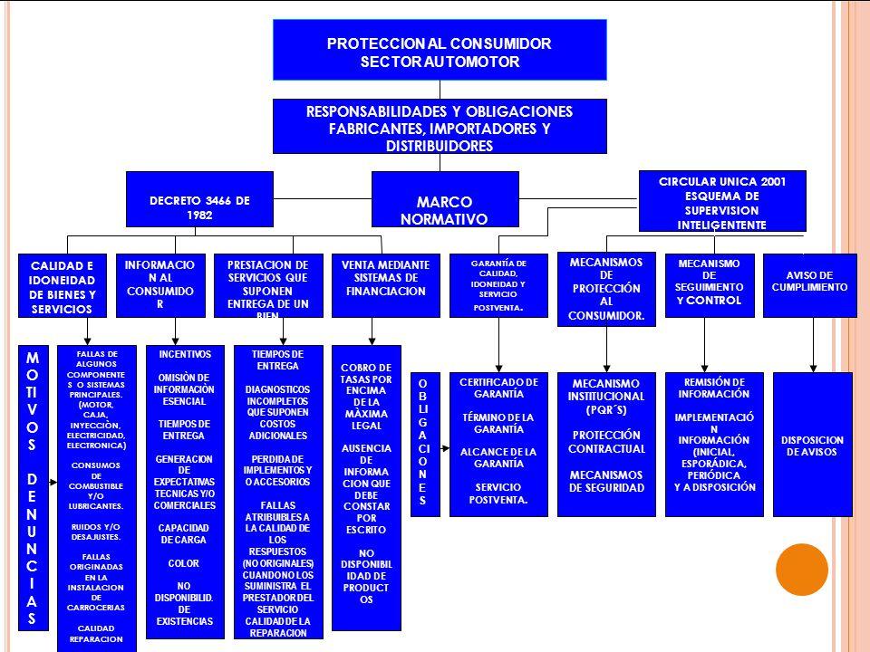 PROTECCION AL CONSUMIDOR SECTOR AUTOMOTOR RESPONSABILIDADES Y OBLIGACIONES FABRICANTES, IMPORTADORES Y DISTRIBUIDORES MARCO NORMATIVO DECRETO 3466 DE