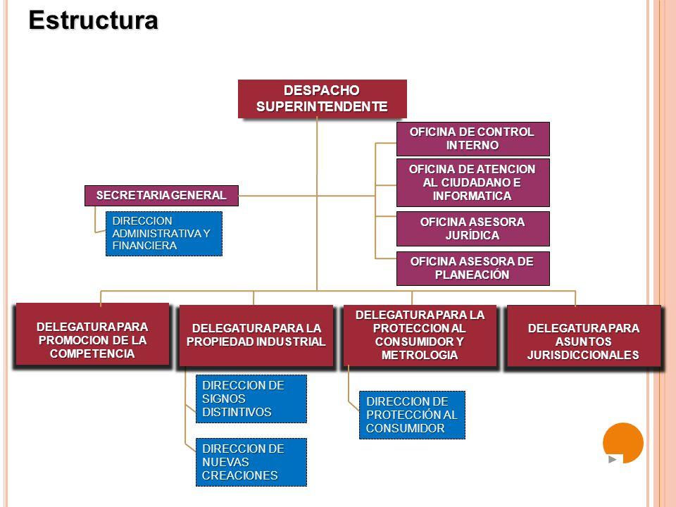 Estructura OFICINA DE ATENCION AL CIUDADANO E INFORMATICA OFICINA ASESORA DE PLANEACIÓN OFICINA ASESORA JURÍDICA OFICINA DE CONTROL INTERNO DESPACHO S
