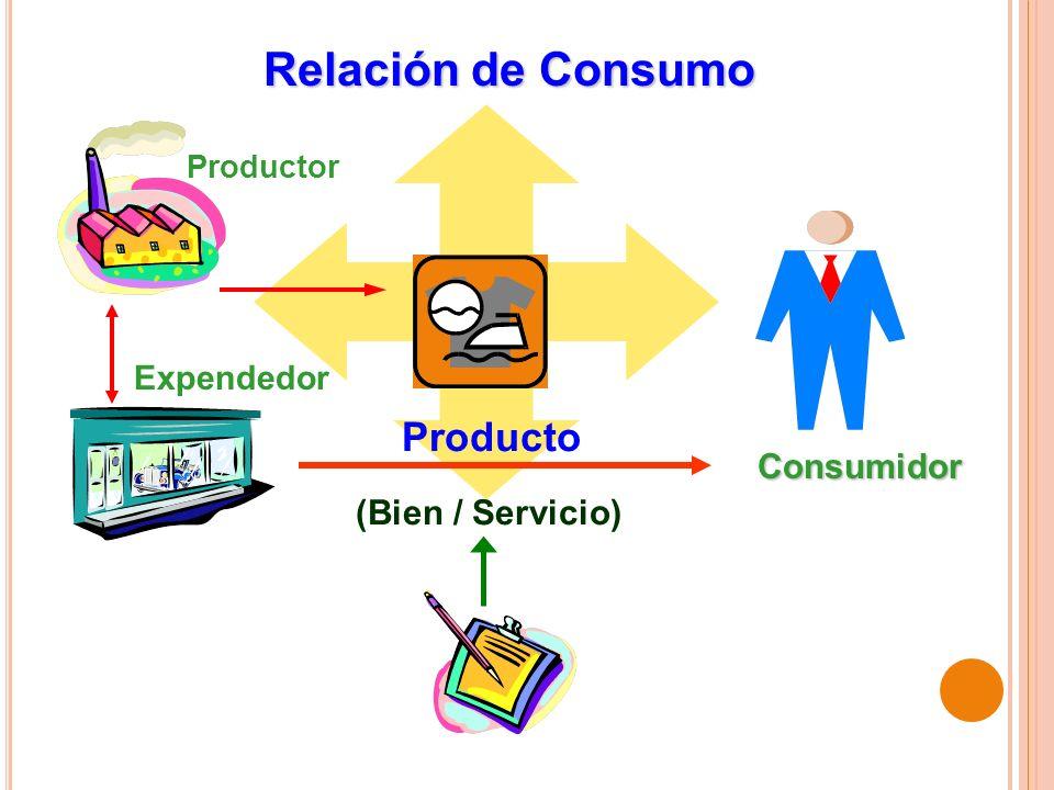 Relación de Consumo (Bien / Servicio) Producto Productor Expendedor Consumidor