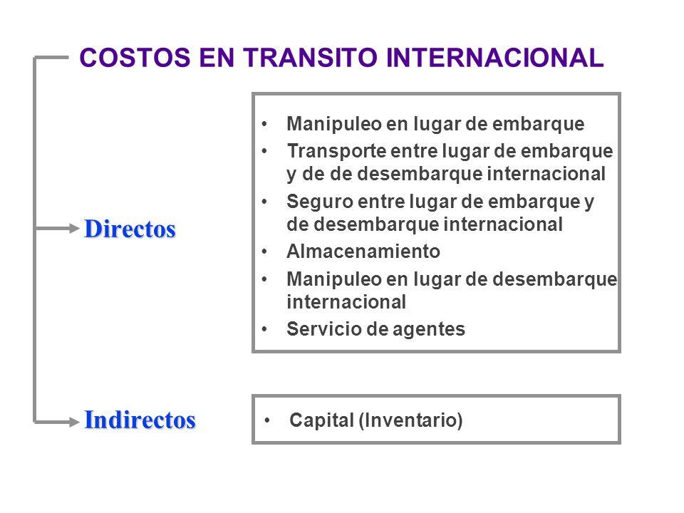 COSTOS EN TRANSITO INTERNACIONAL DirectosIndirectos Manipuleo en lugar de embarque Transporte entre lugar de embarque y de de desembarque internaciona