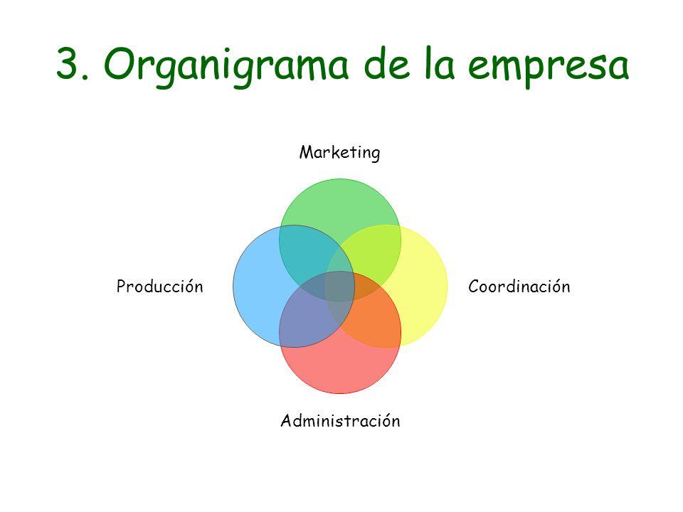 3. Organigrama de la empresa Marketing Coordinación Administración Producción