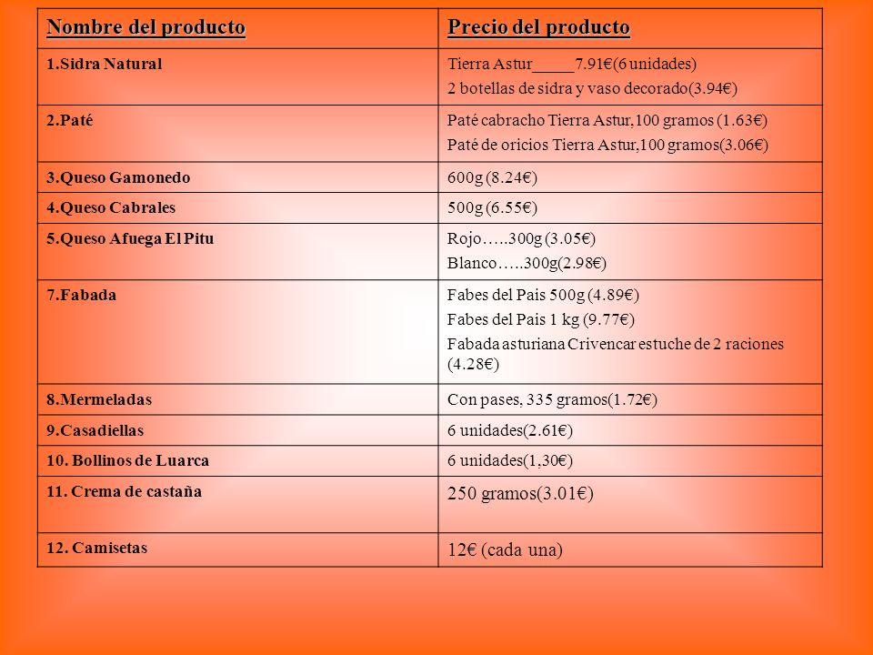 Nombre del producto Precio del producto 1.Sidra NaturalTierra Astur_____7.91(6 unidades) 2 botellas de sidra y vaso decorado(3.94) 2.PatéPaté cabracho