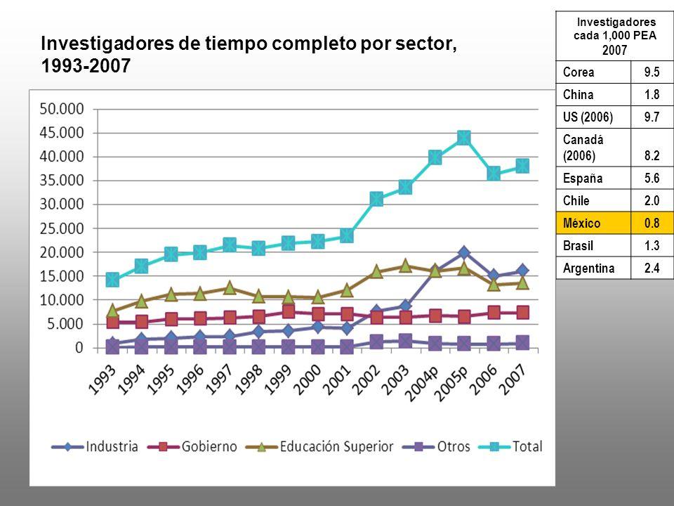 Participación del sector empresarial en el financiamiento del GIDE (BERD), 2008.