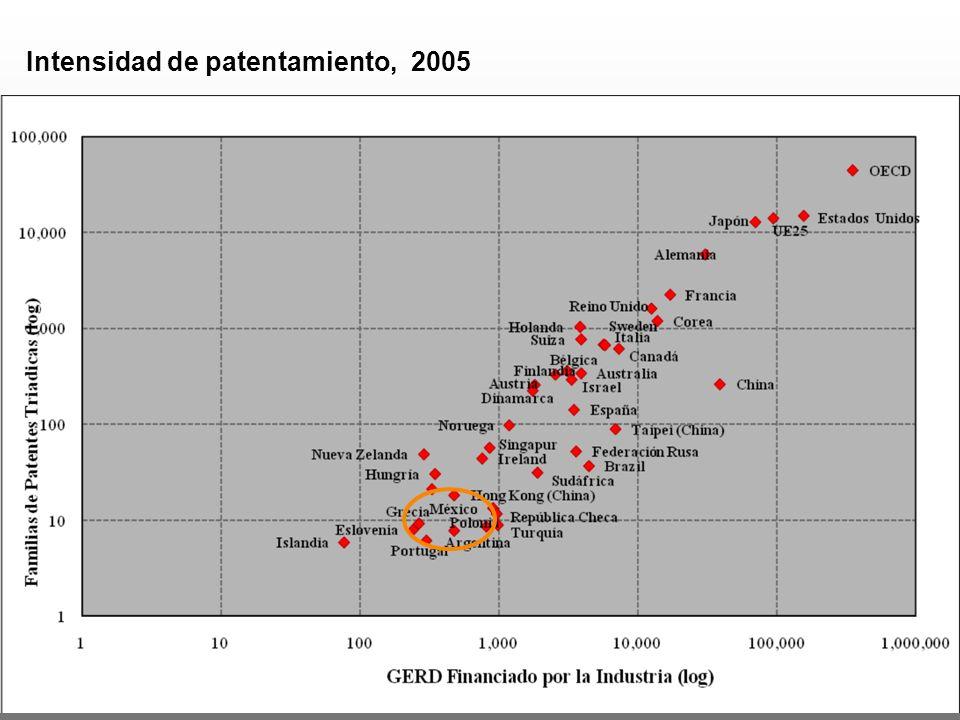Producción científica, 1984 - 2008