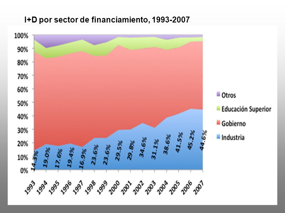 I+D por sector de financiamiento, 1993-2007