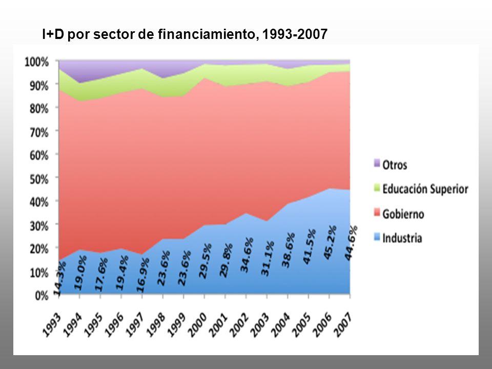 Evolución del GIDE/PIB, México en relación con otros países ¡ aplanado!