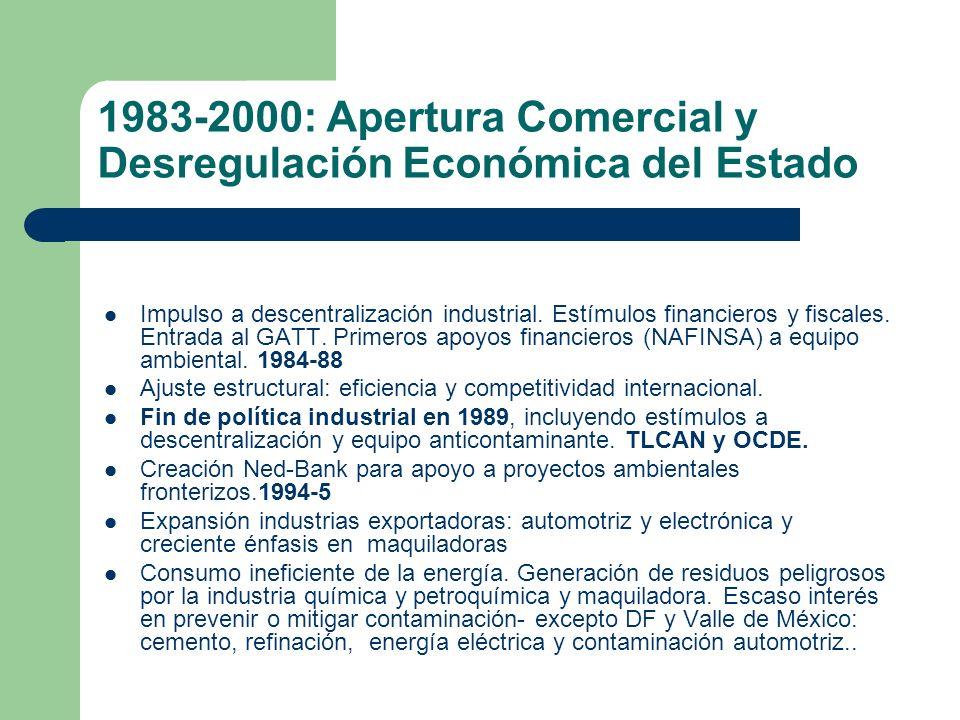 1983-2000: Apertura Comercial y Desregulación Económica del Estado Impulso a descentralización industrial. Estímulos financieros y fiscales. Entrada a