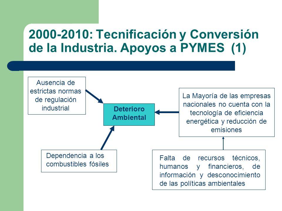 2000-2010: Tecnificación y Conversión de la Industria. Apoyos a PYMES (1) Ausencia de estrictas normas de regulación industrial Deterioro Ambiental La