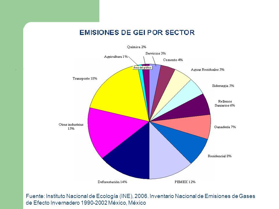 EMISIONES DE GEI POR SECTOR Fuente: Instituto Nacional de Ecología (INE), 2006. Inventario Nacional de Emisiones de Gases de Efecto Invernadero 1990-2