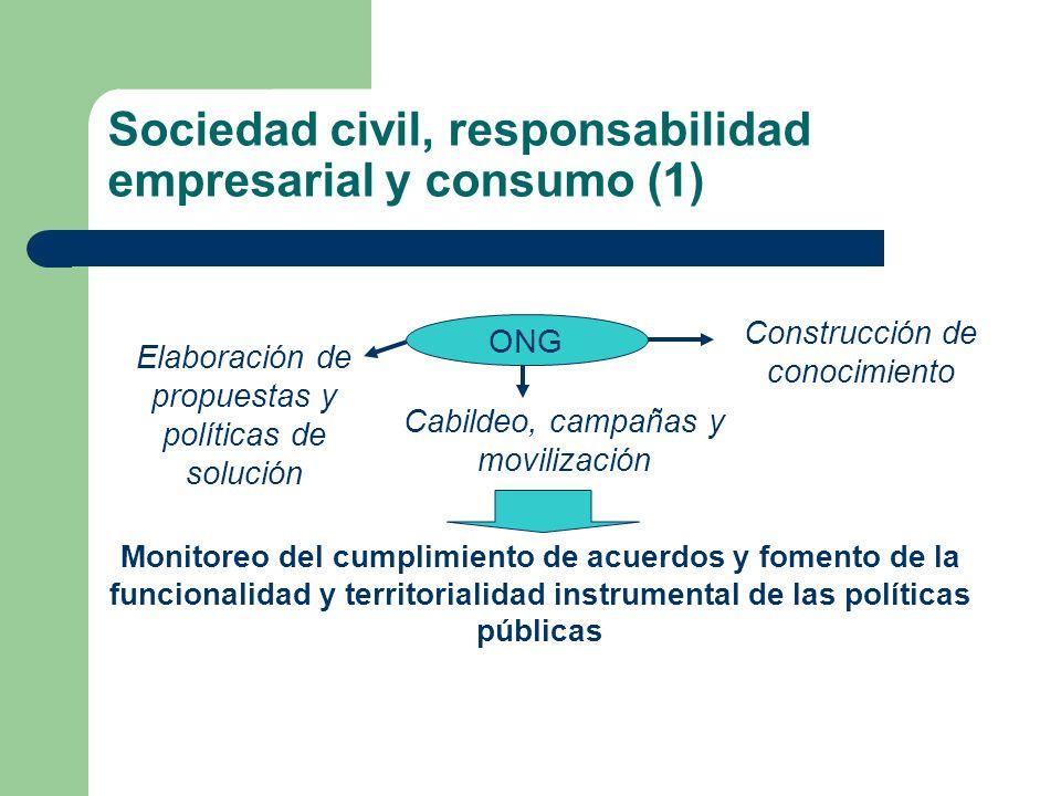 Sociedad civil, responsabilidad empresarial y consumo (1) Elaboración de propuestas y políticas de solución Construcción de conocimiento Cabildeo, cam