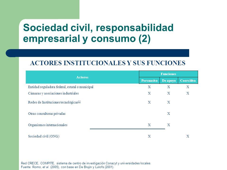 Sociedad civil, responsabilidad empresarial y consumo (2) ACTORES INSTITUCIONALES Y SUS FUNCIONES Actores Funciones PersuasivaDe apoyoCoercitiva Entid