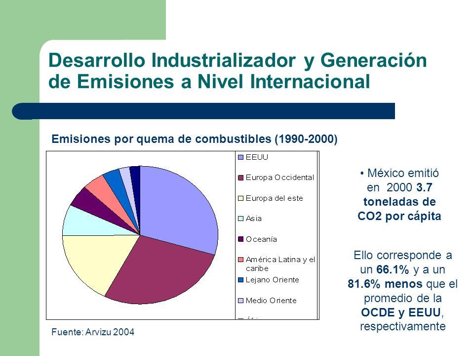 Desarrollo Industrializador y Generación de Emisiones a Nivel Internacional Emisiones por quema de combustibles (1990-2000) Fuente: Arvizu 2004 México