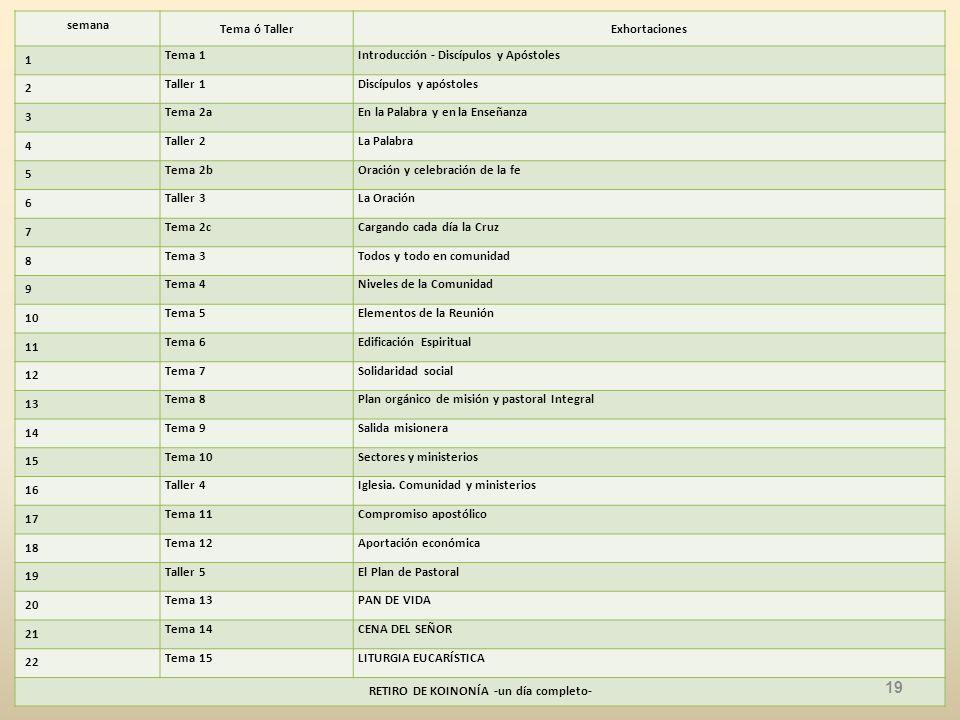semana Tema ó TallerExhortaciones 1 Tema 1Introducción - Discípulos y Apóstoles 2 Taller 1Discípulos y apóstoles 3 Tema 2aEn la Palabra y en la Enseñanza 4 Taller 2La Palabra 5 Tema 2bOración y celebración de la fe 6 Taller 3La Oración 7 Tema 2cCargando cada día la Cruz 8 Tema 3Todos y todo en comunidad 9 Tema 4Niveles de la Comunidad 10 Tema 5Elementos de la Reunión 11 Tema 6Edificación Espiritual 12 Tema 7Solidaridad social 13 Tema 8Plan orgánico de misión y pastoral Integral 14 Tema 9Salida misionera 15 Tema 10Sectores y ministerios 16 Taller 4Iglesia.