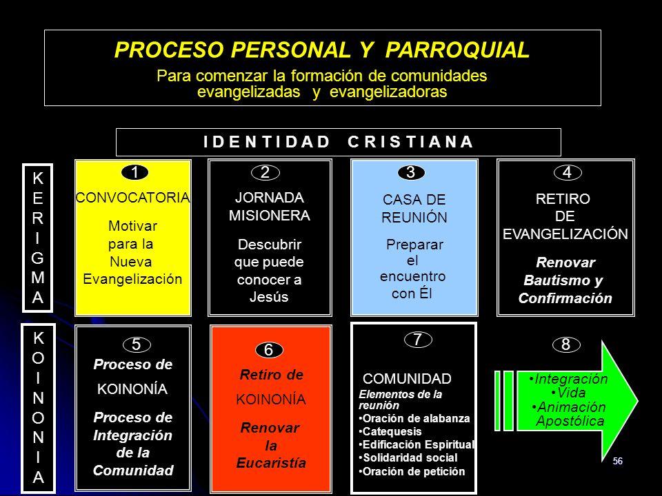 56 RETIRO DE EVANGELIZACIÓN Renovar Bautismo y Confirmación Proceso de KOINONÍA Proceso de Integración de la Comunidad CASA DE REUNIÓN Preparar el enc