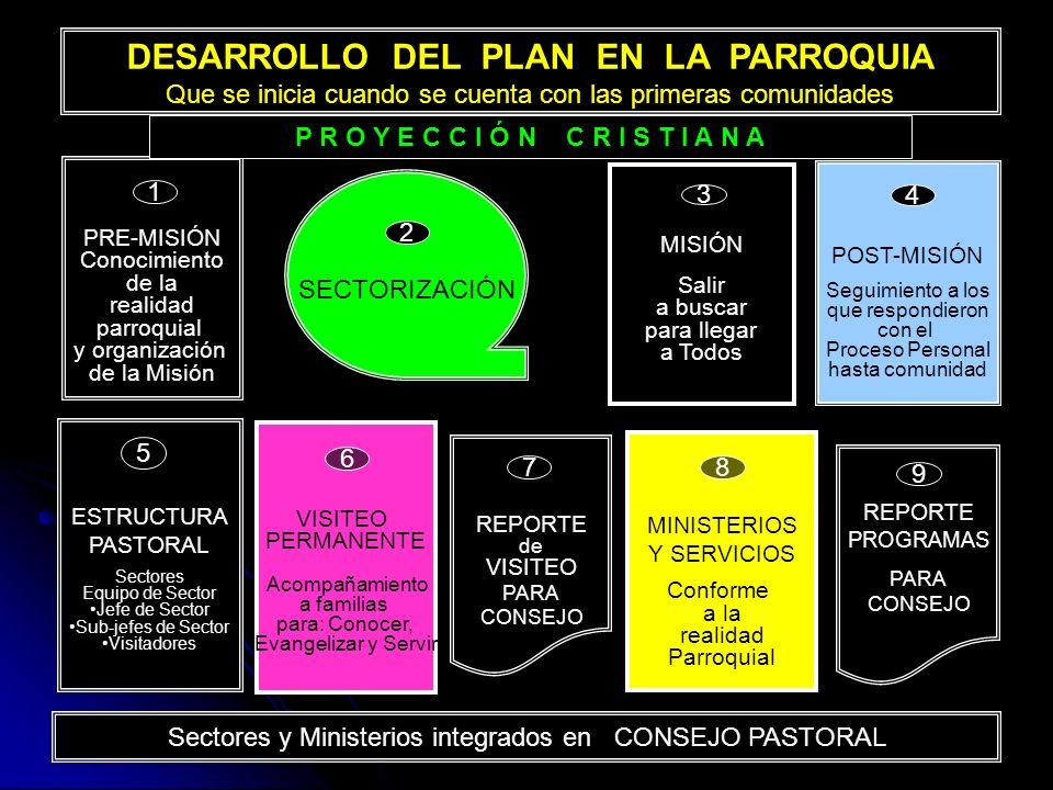 57 ESTRUCTURA PASTORAL Sectores Equipo de Sector Jefe de Sector Sub-jefes de Sector Visitadores VISITEO PERMANENTE Acompañamiento a familias para: Con