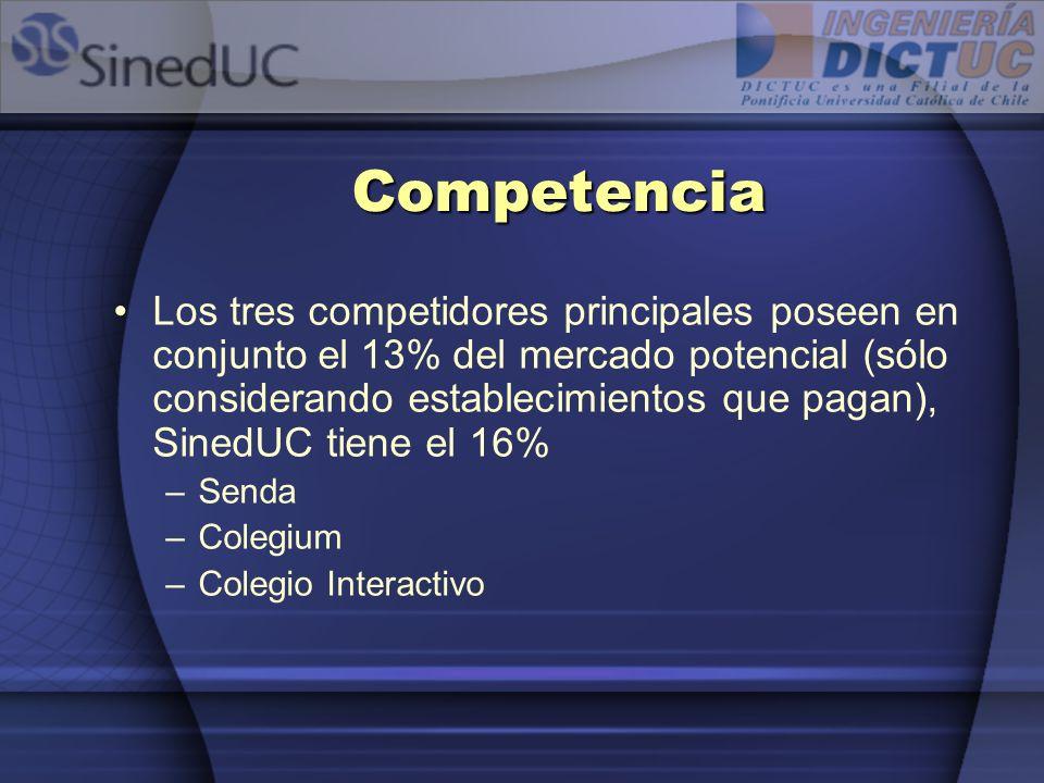 Competencia Los tres competidores principales poseen en conjunto el 13% del mercado potencial (sólo considerando establecimientos que pagan), SinedUC