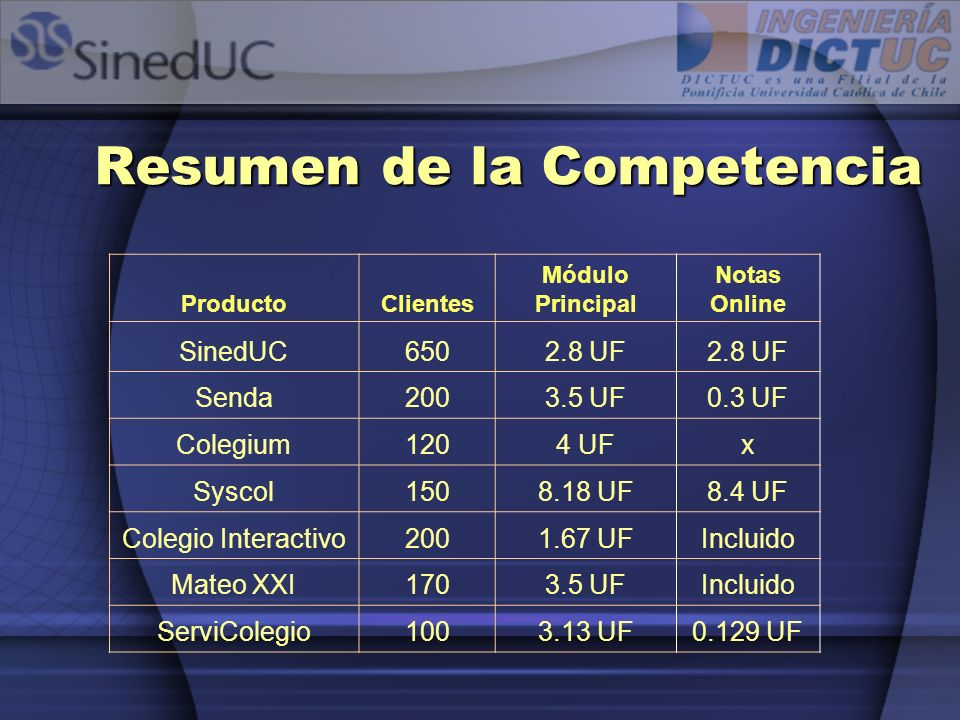 Resumen de la Competencia ProductoClientes Módulo Principal Notas Online SinedUC6502.8 UF Senda2003.5 UF0.3 UF Colegium1204 UFx Syscol1508.18 UF8.4 UF