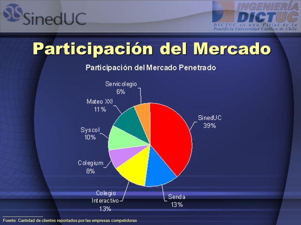 Participación del Mercado Fuente: Cantidad de clientes reportados por las empresas competidoras