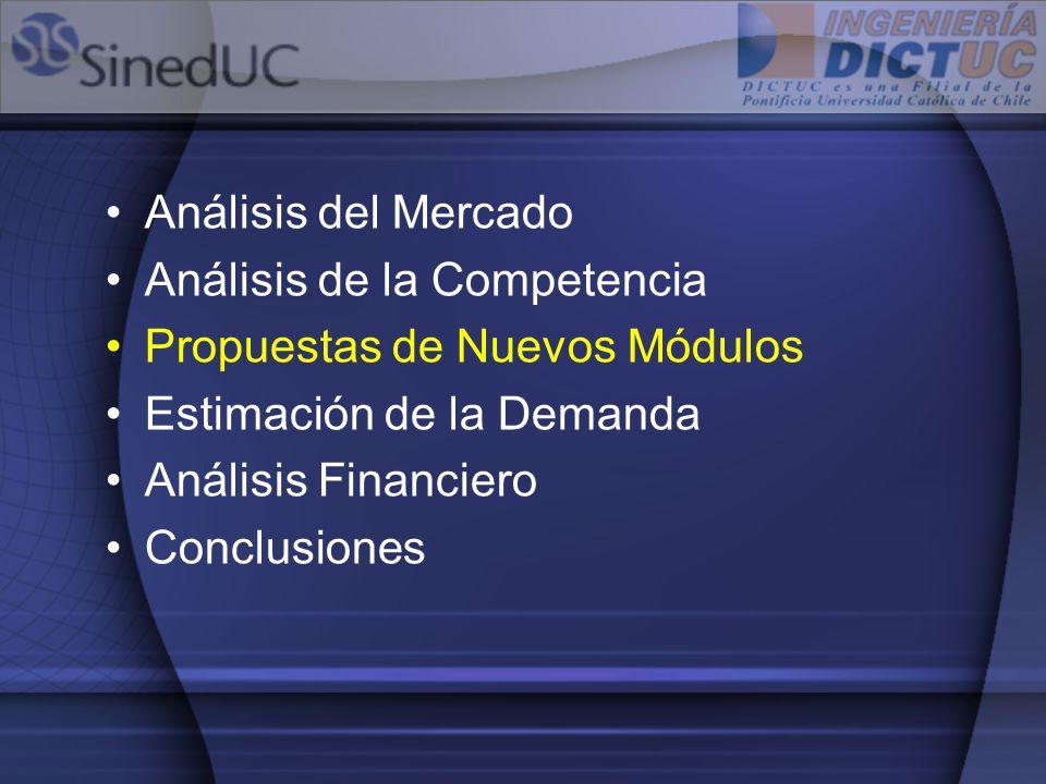 Análisis del Mercado Análisis de la Competencia Propuestas de Nuevos Módulos Estimación de la Demanda Análisis Financiero Conclusiones