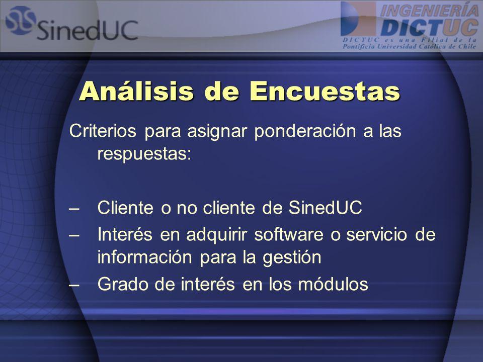 Análisis de Encuestas Criterios para asignar ponderación a las respuestas: –Cliente o no cliente de SinedUC –Interés en adquirir software o servicio d