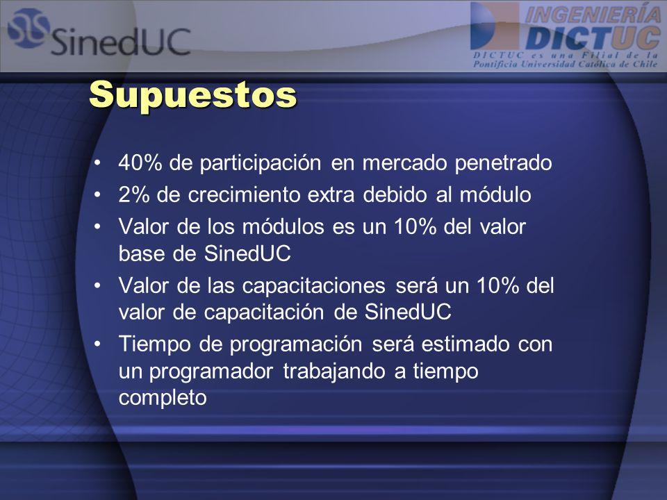 Supuestos 40% de participación en mercado penetrado 2% de crecimiento extra debido al módulo Valor de los módulos es un 10% del valor base de SinedUC