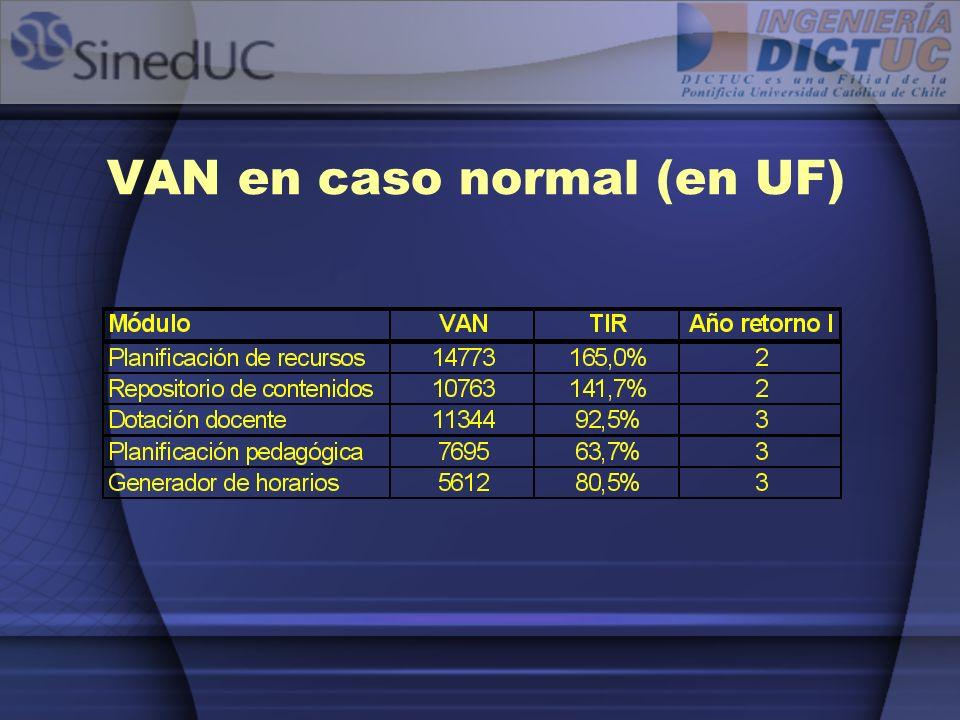 VAN en caso normal (en UF)