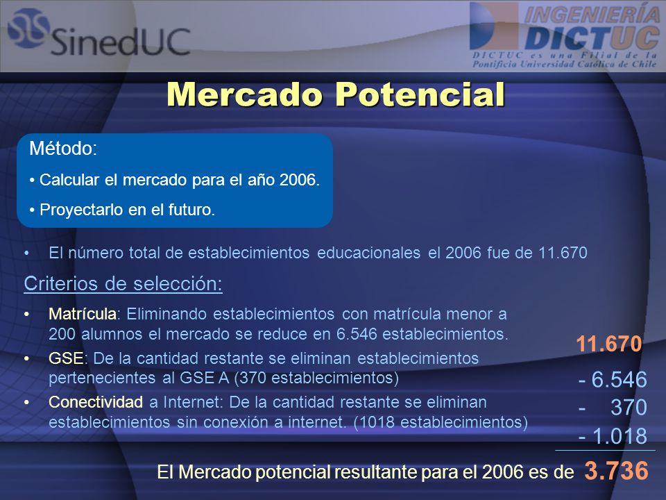 El número total de establecimientos educacionales el 2006 fue de 11.670 Mercado Potencial Matrícula: Eliminando establecimientos con matrícula menor a