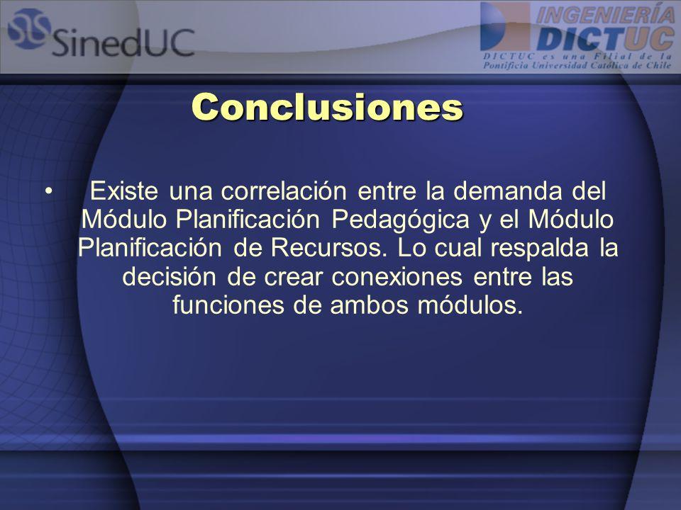 Conclusiones Existe una correlación entre la demanda del Módulo Planificación Pedagógica y el Módulo Planificación de Recursos. Lo cual respalda la de