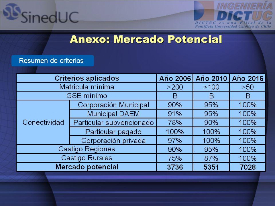 Resumen de criterios Anexo: Mercado Potencial