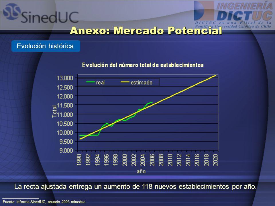 Evolución histórica Fuente: informe SinedUC, anuario 2005 mineduc. Anexo: Mercado Potencial La recta ajustada entrega un aumento de 118 nuevos estable