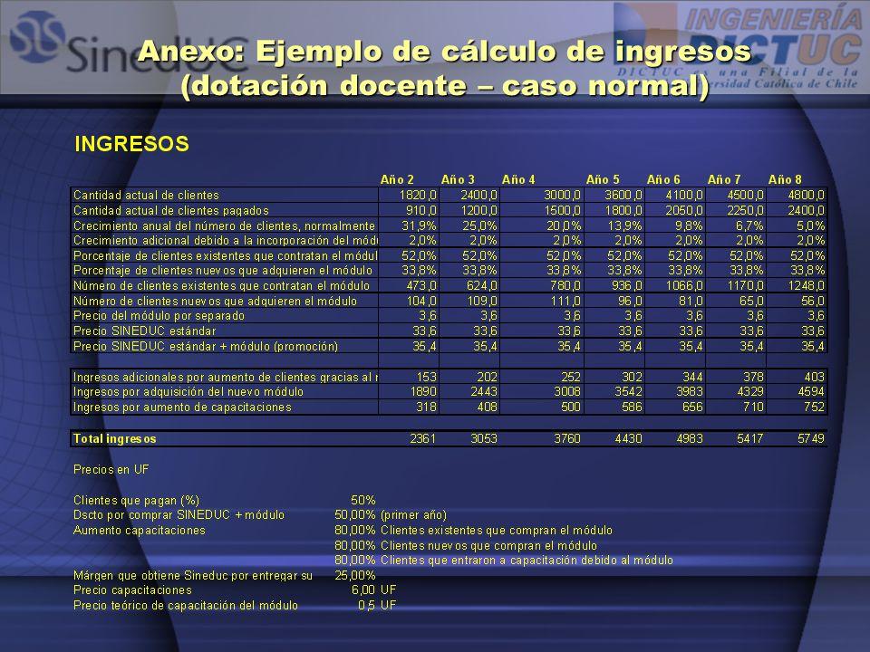 Anexo: Ejemplo de cálculo de ingresos (dotación docente – caso normal)