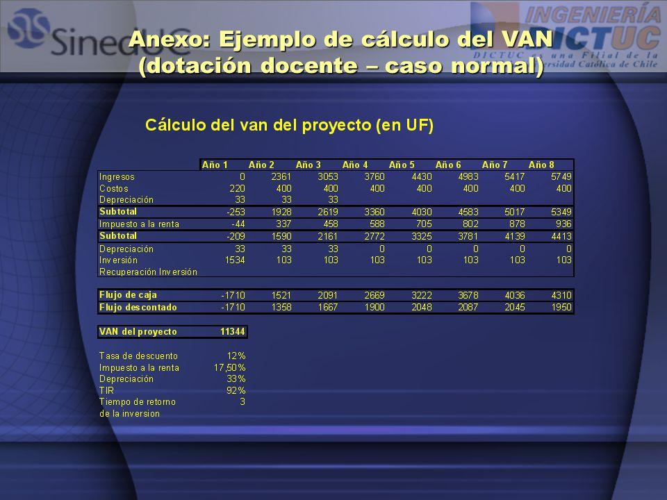 Anexo: Ejemplo de cálculo del VAN (dotación docente – caso normal)