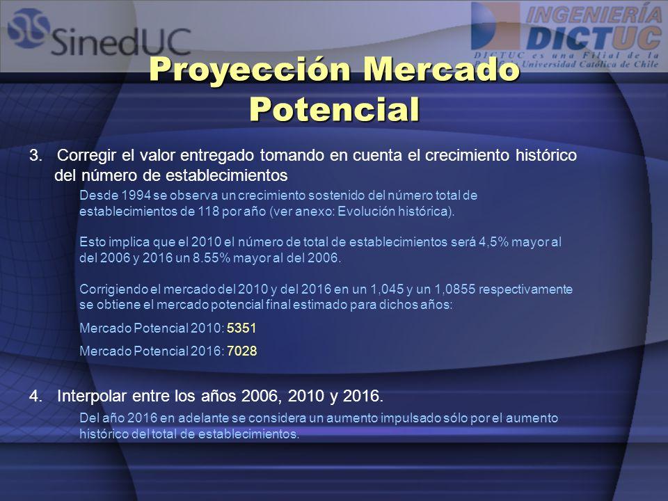 Proyección Mercado Potencial 3. Corregir el valor entregado tomando en cuenta el crecimiento histórico del número de establecimientos 4. Interpolar en