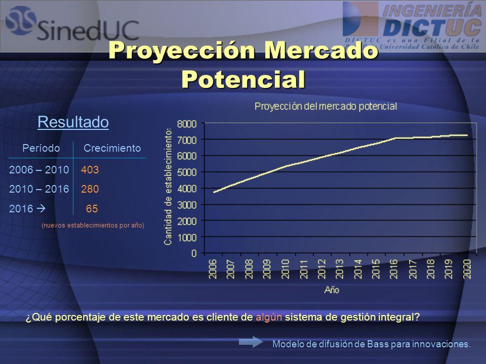 Penetración del Mercado Potencial Penetración del mercado potencial El modelo de Bass entrega la cantidad de establecimientos que se irían incorporando a algún sistema de gestión (en amarillo).