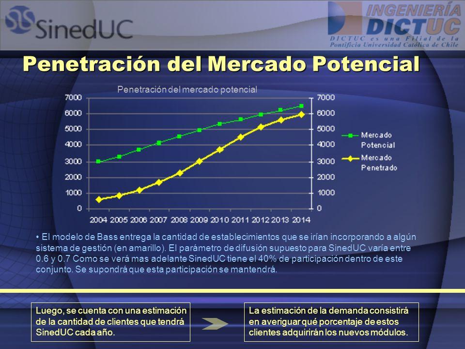 Penetración del Mercado Potencial Penetración del mercado potencial El modelo de Bass entrega la cantidad de establecimientos que se irían incorporand