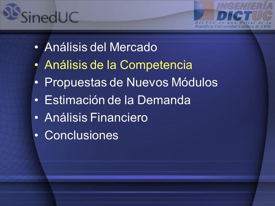 Competencia Los tres competidores principales poseen en conjunto el 13% del mercado potencial (sólo considerando establecimientos que pagan), SinedUC tiene el 16% –Senda –Colegium –Colegio Interactivo