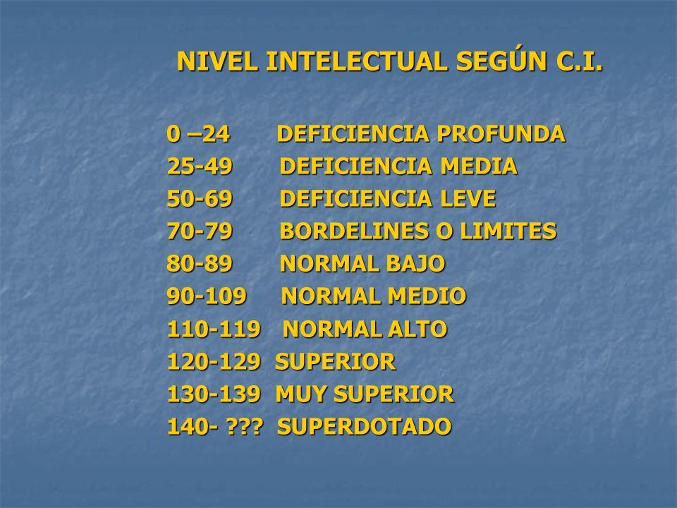 NIVEL INTELECTUAL SEGÚN C.I. 0 –24 DEFICIENCIA PROFUNDA 25-49 DEFICIENCIA MEDIA 50-69 DEFICIENCIA LEVE 70-79 BORDELINES O LIMITES 80-89 NORMAL BAJO 90