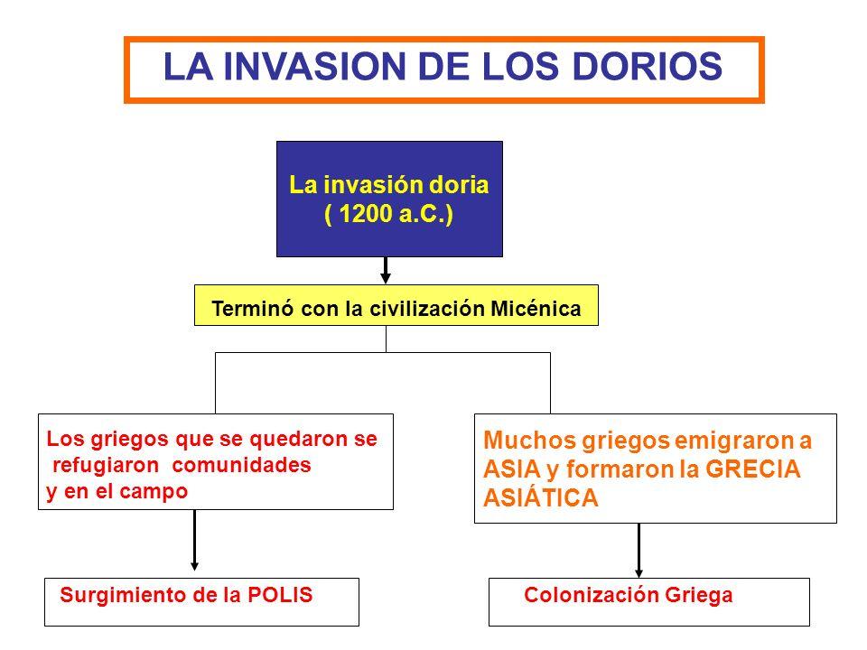 LA INVASION DE LOS DORIOS La invasión doria ( 1200 a.C.) Terminó con la civilización Micénica Muchos griegos emigraron a ASIA y formaron la GRECIA ASI
