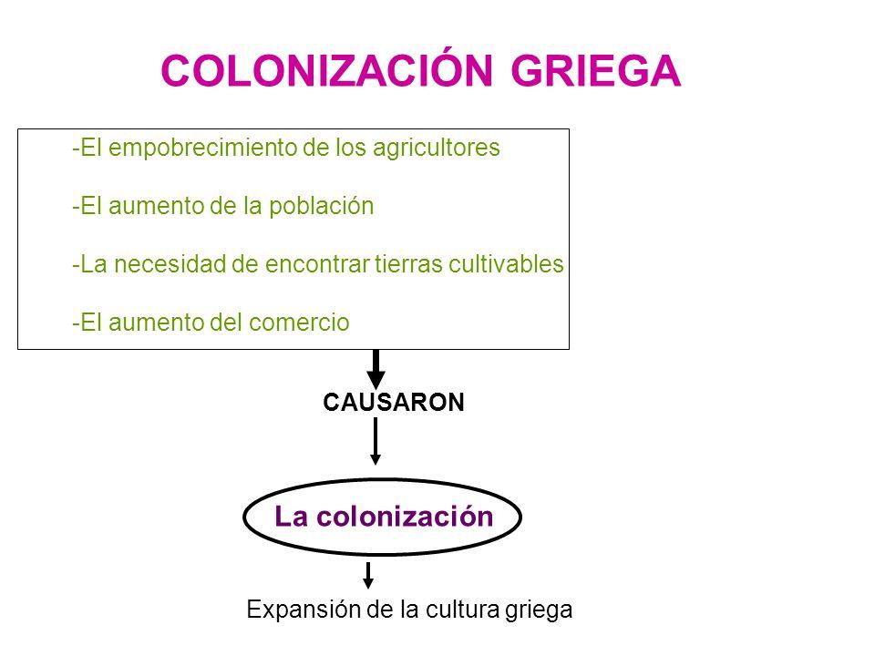 COLONIZACIÓN GRIEGA CAUSARON La colonización -El empobrecimiento de los agricultores -El aumento de la población -La necesidad de encontrar tierras cu